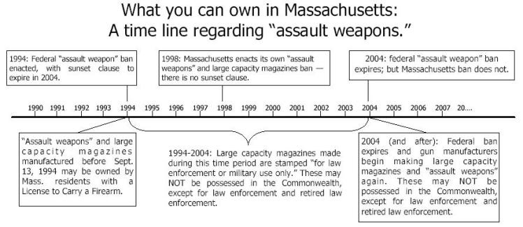 Assault Weapons Timeline